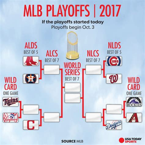 mlb playoff picture dodgers clinch nl west yankees