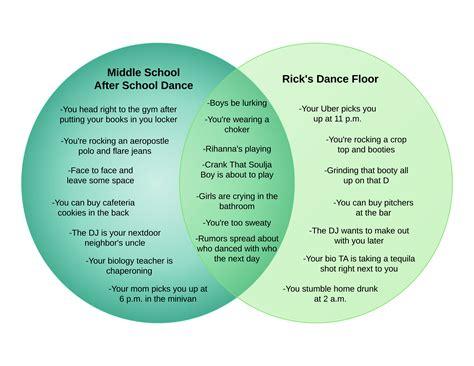 venn diagram ricks dance floor  middle school