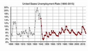 File Us Annual Unemployment Rate Svg