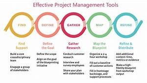 Effective Construction Project Management Tool