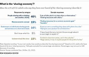 Survey Example How Americans Define The Sharing Economy Pew Research Center