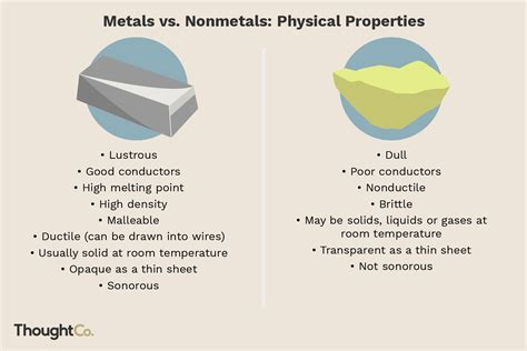 difference  metals  nonmetals
