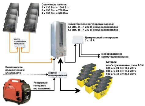 Новое подключение гибридного инвертора сила и его работа по двум полям солнечных панелей youtube