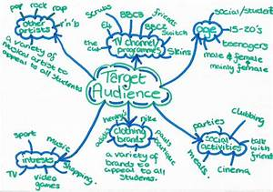 Kymberly Tran Media A2  Target Audience Brainstorm And