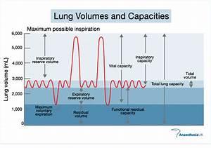 Pulmonaryfunctiontest