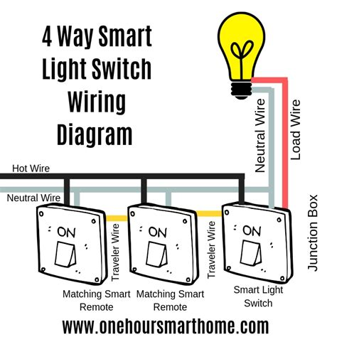Best Way Smart Light Switches Onehoursmarthome
