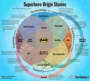 Origin Stories For Thirty Heroes And Villains In One Chart