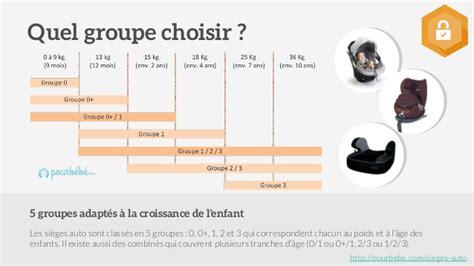 siege auto a la route age guide d 39 achat de sièges auto bébé et enfants