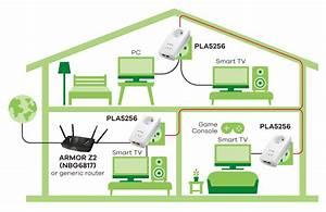 Pla5256 1000 Mbps Powerline Pass-thru 2-port Gigabit Ethernet Adapter
