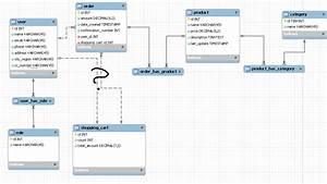 Java - Very Simple Online Shop Database Design