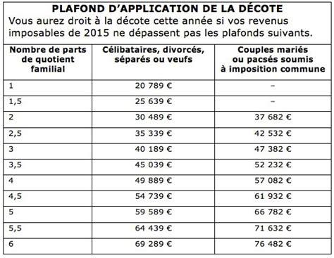 plafond non utilise pour les revenus c est quoi plafond revenu fiscal de reference 2014 28 images imp 244 ts 2016 les principales nouveaut