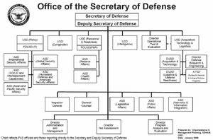 structure of the united states armed forces wikipedia With air defense artillery battalion wire diagram on army battalion diagram