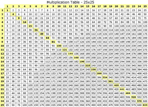 table de multiplication de 1 a 100