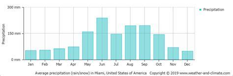 average monthly rainfall  snow  freeport grand