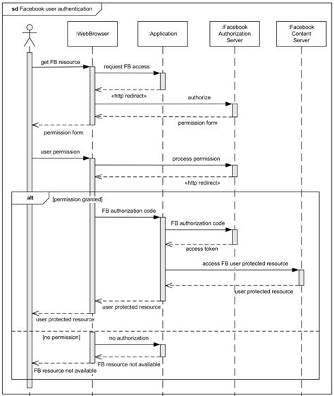 Java Decorator Pattern Real World Exle by Sequence Diagram Exle User Authentication In