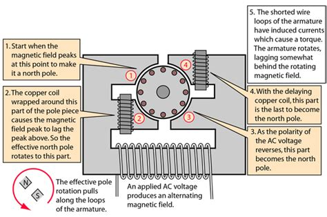 Simple Ac Motor by Induction Motors