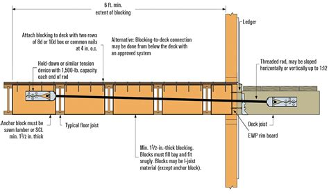 floor joist blocking requirements deck ledgers and i joist floor systems professional deck
