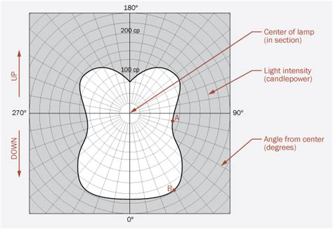 light distribution curves archtoolboxcom