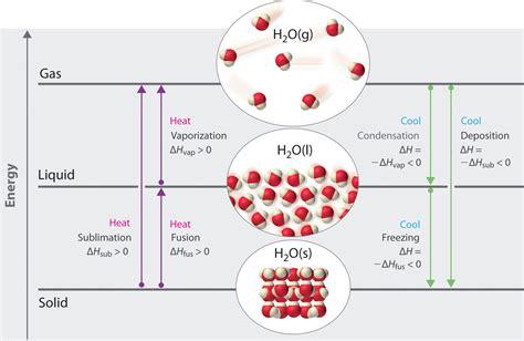 Unit 5 Balancing Chemical Equations Worksheet #4