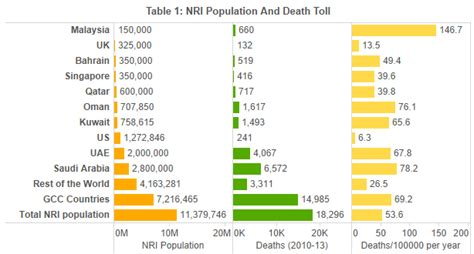 nris in saudi kuwait 10 times more likely to die than