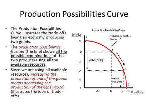 Production Possibilities Curve Worksheet Homeschooldressagecom