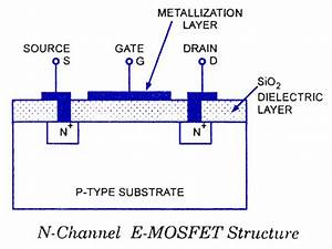 Construction Of Enhancement Type N Channel Mosfet