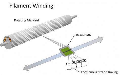 frpgrp pipe filament winding machine working
