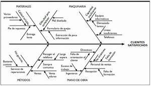 El Diagrama De Espina De Pescado  U2013 Integradora