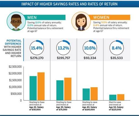 Who The Better Investor Men Women Business Wire