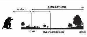 Depth Of Field - And Why It Is Important