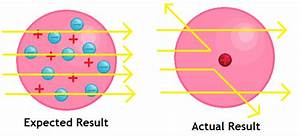 The History Of Atomic Theory  Due To The Constantly