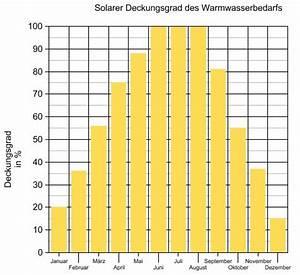 Solarthermie Berechnen : solarthermieanlage leistung wirkungsgrad deckungsgrad nutzungsgrad ~ Themetempest.com Abrechnung