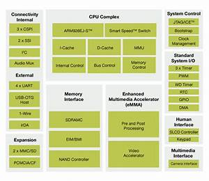 I Mx21 Processors