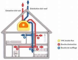 Prix Vmc Double Flux : prix d une vmc double flux quel est le prix d 39 une vmc ~ Premium-room.com Idées de Décoration
