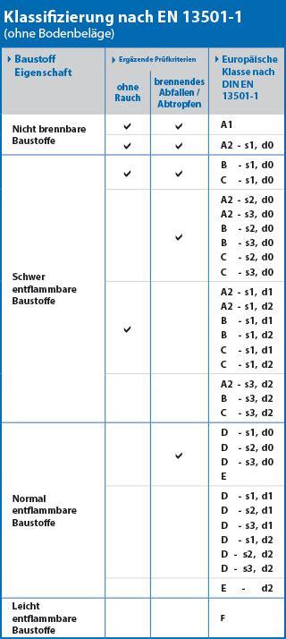 Baustoffklassen Beurteilung Des Brandverhaltens by Din En 13501
