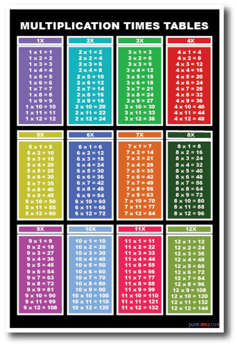 Multiplication Tables  New Basic Mathematics Classroom Educational Poster Ebay