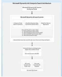 14 Best Microsoft Dynamics Ax Topology And Architecture Diagrams Images On Pinterest