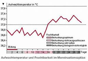 Zyklus Eisprung Berechnen : nat rliche verh tungsmethoden ~ Themetempest.com Abrechnung
