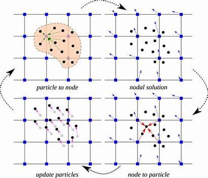 Material Point Geo Method Cb Algorithm Mpm