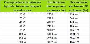 Lumen Watt Tabelle Led : changement de technologie quelle quivalence pour l 39 clairage led ~ Eleganceandgraceweddings.com Haus und Dekorationen