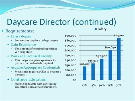 preschool director salary career possibilities in the early childhood field 313