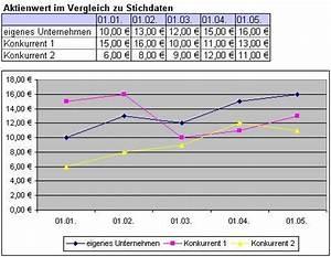 Excel Tage Aus Datum Berechnen : excel diagramm einfaches linien diagramm ~ Themetempest.com Abrechnung