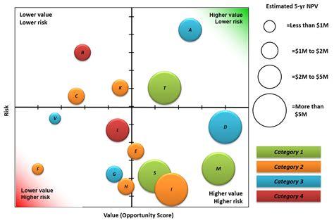 portfolio reports portfolio bubble charts ppmexecutioncom