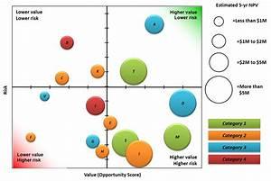 Portfolio Reports - Portfolio Bubble Charts
