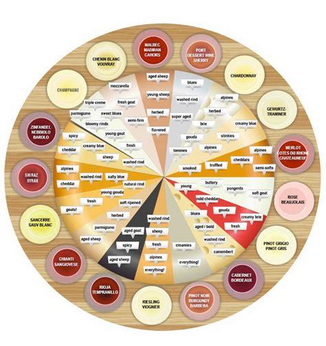 cheese  wine pairings sensibuscom