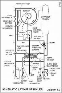 Combi Boiler Basics