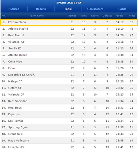 Round 22 Barcelona Standing At The Top Of La Liga We