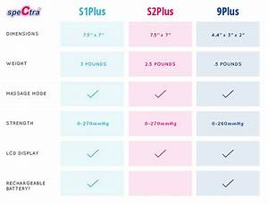 S2plus Electric Breast Pumps