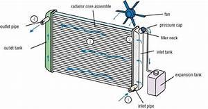 Car Cooling System  U2013 Girish Margam  U2013 Medium
