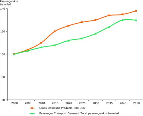 Global Marine Trends 2030